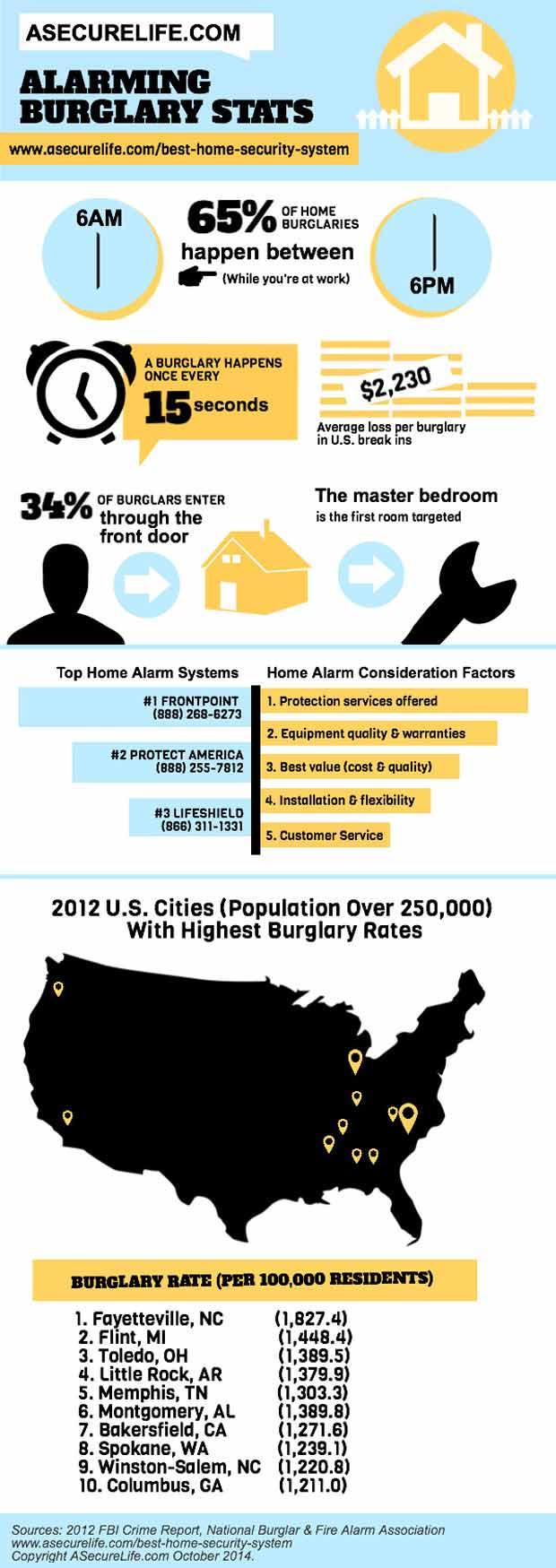 apartment burglary statistics